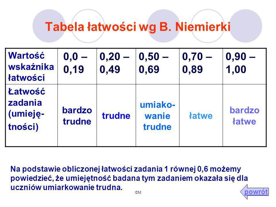 Tabela łatwości wg B. Niemierki