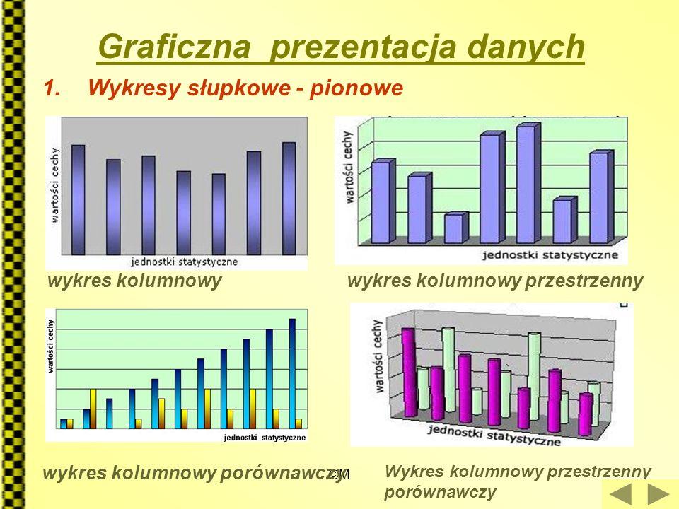 Graficzna prezentacja danych