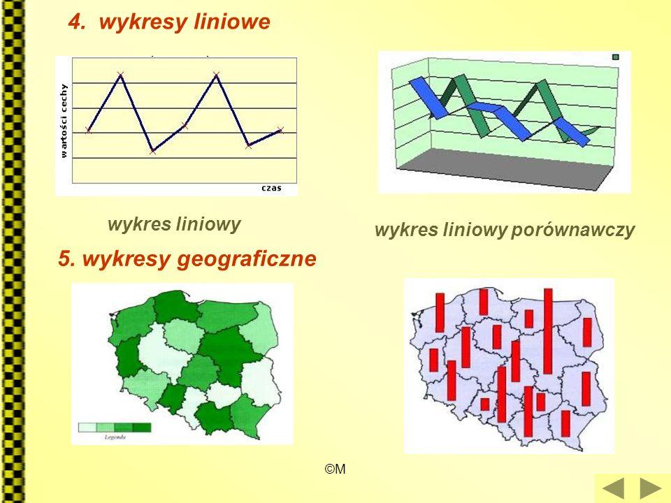 4. wykresy liniowe 5. wykresy geograficzne wykres liniowy