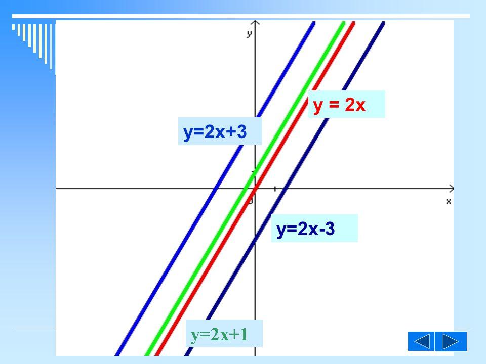 y = 2x y=2x+3 y=2x-3 y=2x+1 ©M
