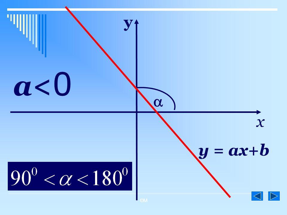 y a<0  x y = ax+b ©M