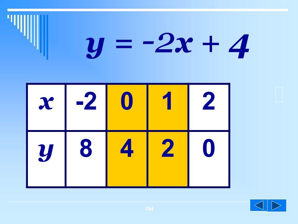 y = -2x + 4 x -2 1 2 y 8 4 ©M