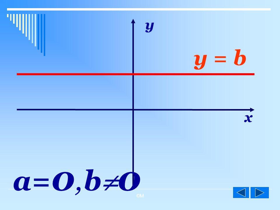 y y = b x a=0, b0 ©M