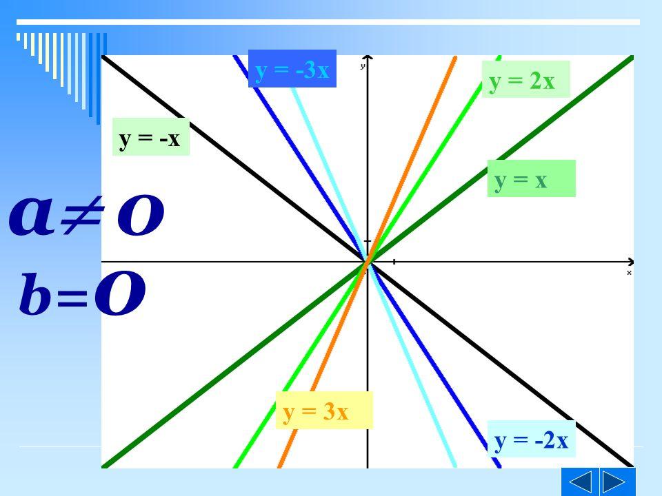 y = -3x y = 2x y = -x a 0 y = x b=0 y = 3x y = -2x ©M