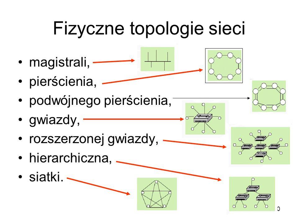 Fizyczne topologie sieci