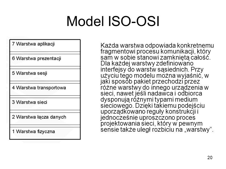 Model ISO-OSI
