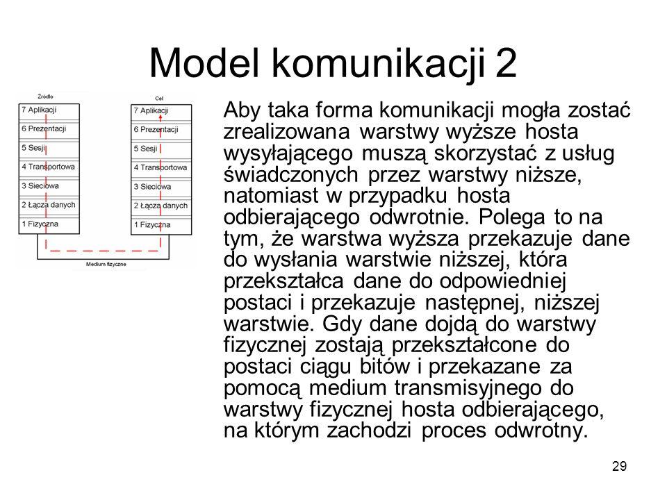 Model komunikacji 2