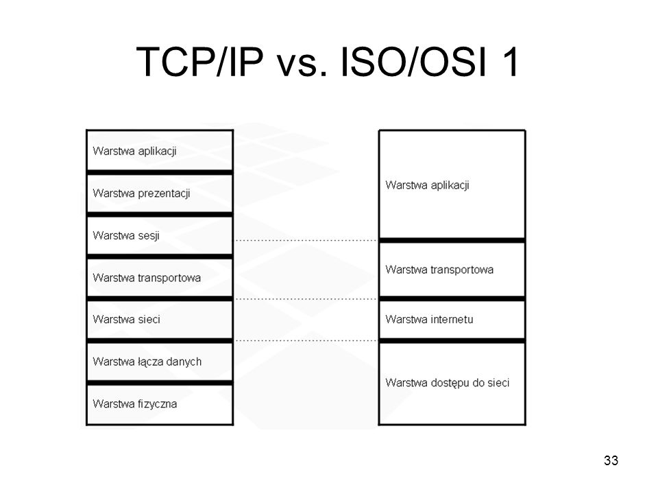 TCP/IP vs. ISO/OSI 1
