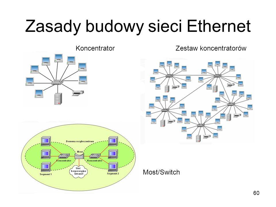 Zasady budowy sieci Ethernet