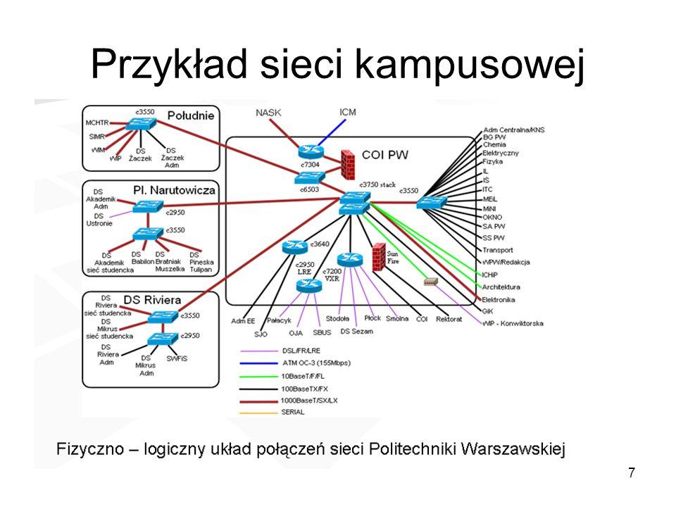 Przykład sieci kampusowej