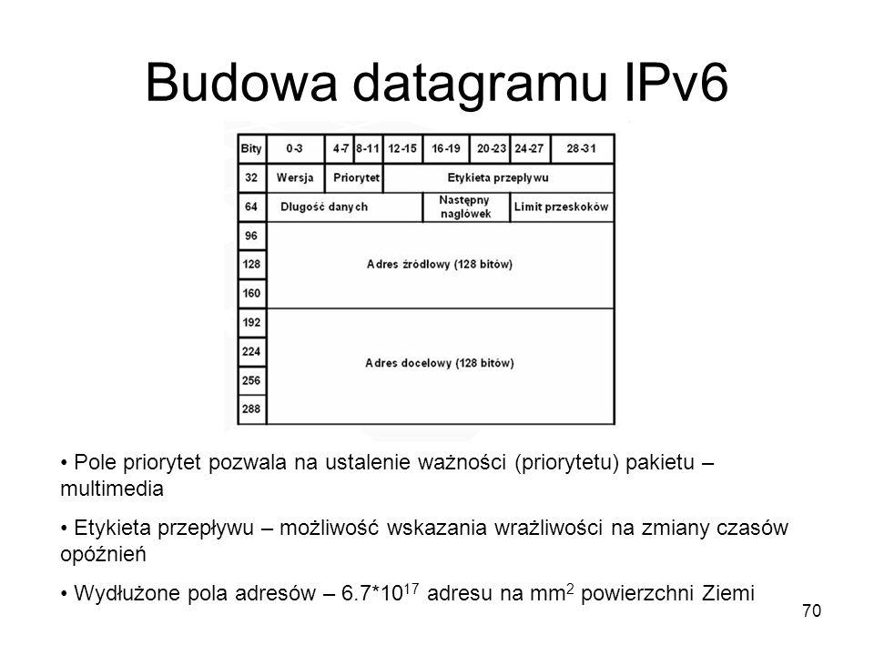 Budowa datagramu IPv6 Pole priorytet pozwala na ustalenie ważności (priorytetu) pakietu – multimedia.