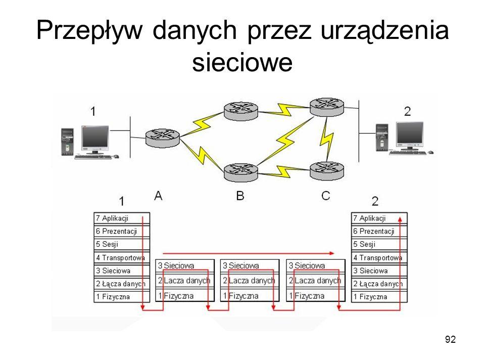 Przepływ danych przez urządzenia sieciowe