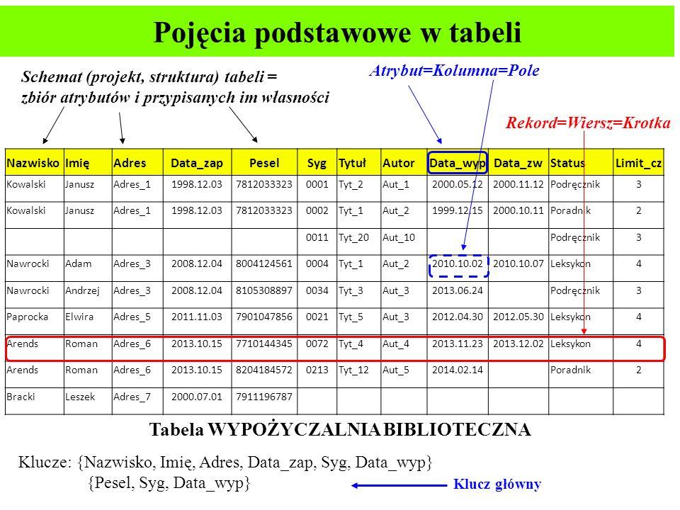 Pojęcia podstawowe w tabeli