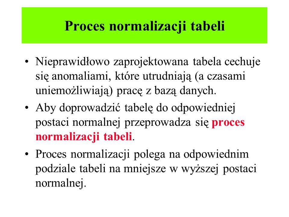 Proces normalizacji tabeli