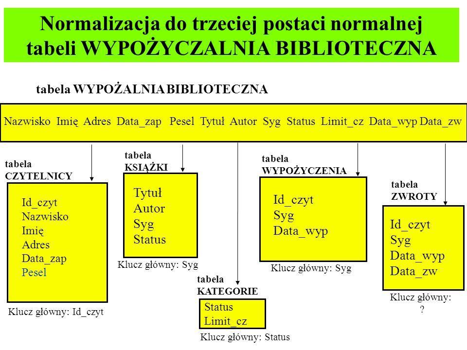 Normalizacja do trzeciej postaci normalnej tabeli WYPOŻYCZALNIA BIBLIOTECZNA