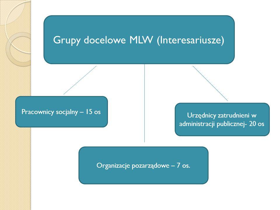 Grupy docelowe MLW (Interesariusze)