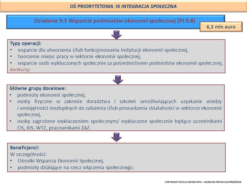 Działanie 9.3 Wsparcie podmiotów ekonomii społecznej (PI 9.8)