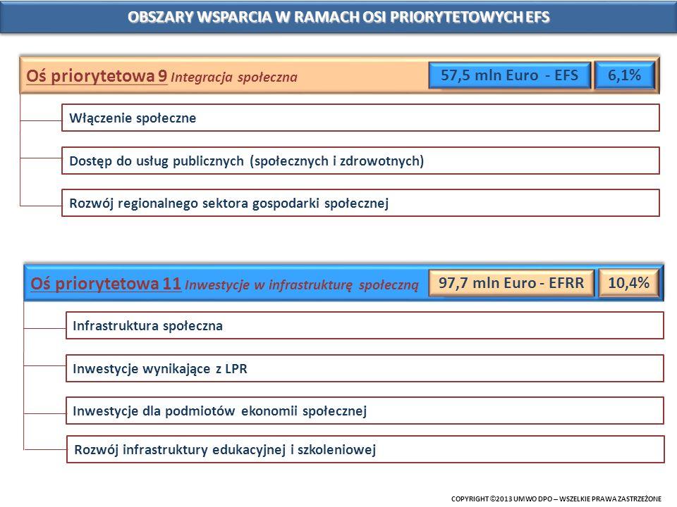 OBSZARY WSPARCIA W RAMACH OSI PRIORYTETOWYCH EFS
