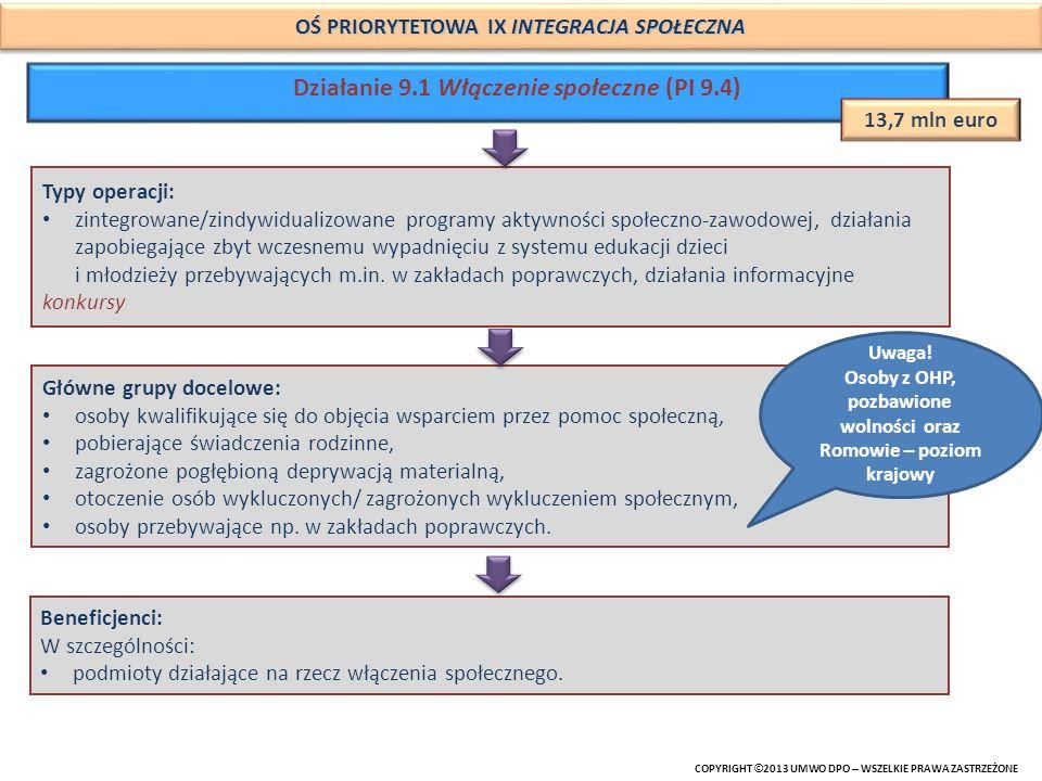 Działanie 9.1 Włączenie społeczne (PI 9.4)