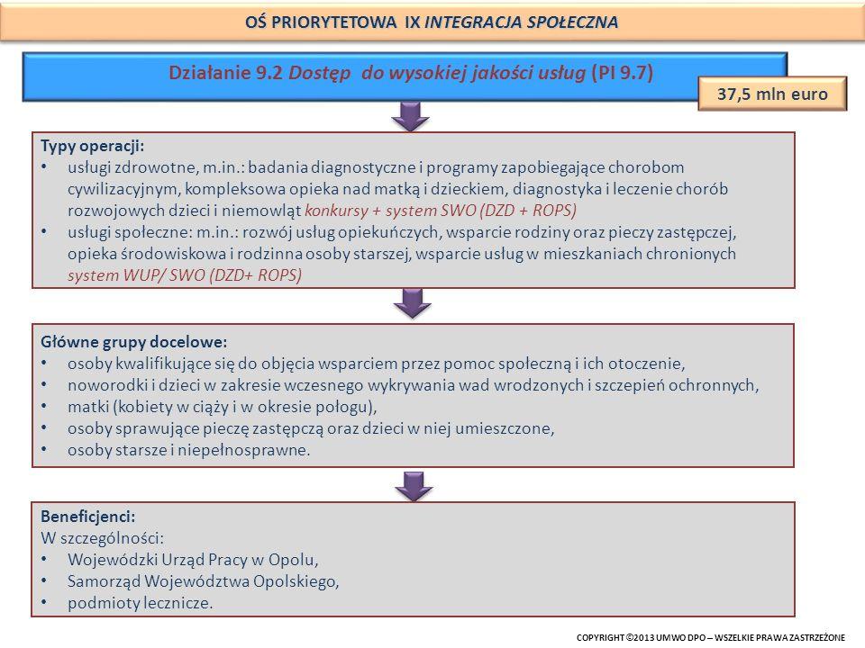 Działanie 9.2 Dostęp do wysokiej jakości usług (PI 9.7)