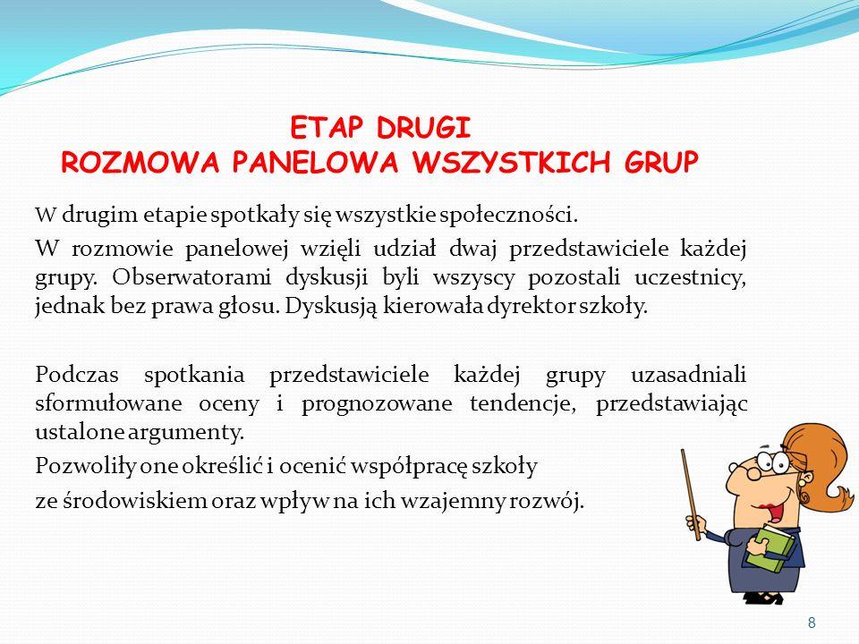 ETAP DRUGI ROZMOWA PANELOWA WSZYSTKICH GRUP