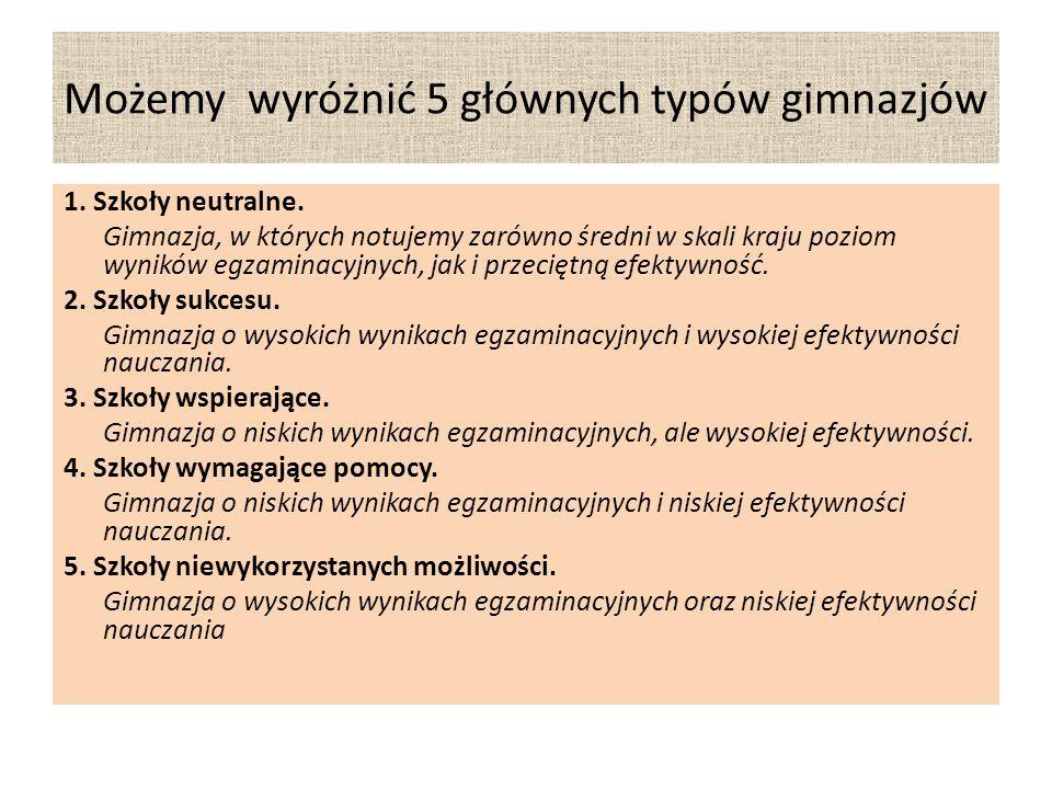Możemy wyróżnić 5 głównych typów gimnazjów