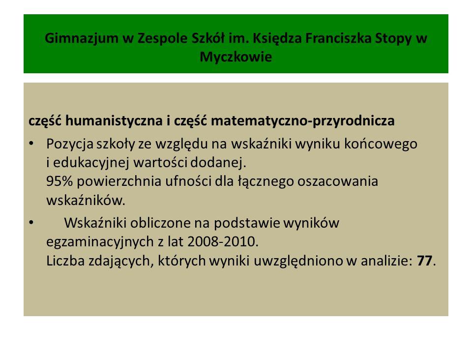 Gimnazjum w Zespole Szkół im. Księdza Franciszka Stopy w Myczkowie