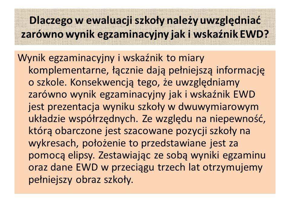 Dlaczego w ewaluacji szkoły należy uwzględniać zarówno wynik egzaminacyjny jak i wskaźnik EWD