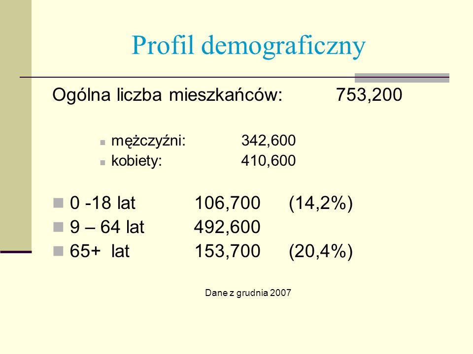 Profil demograficzny Ogólna liczba mieszkańców: 753,200