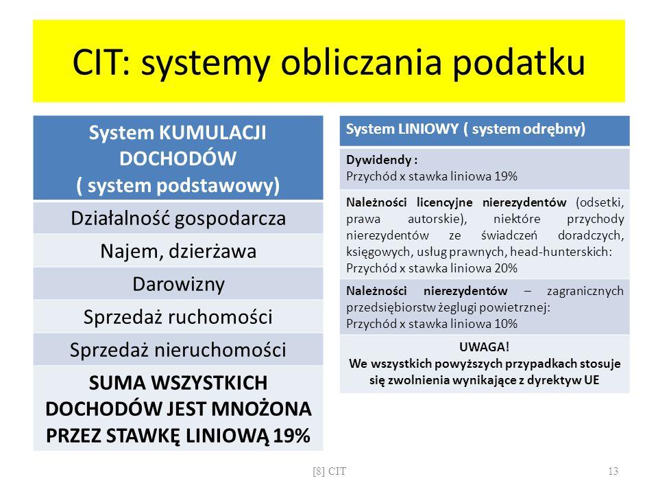 CIT: systemy obliczania podatku