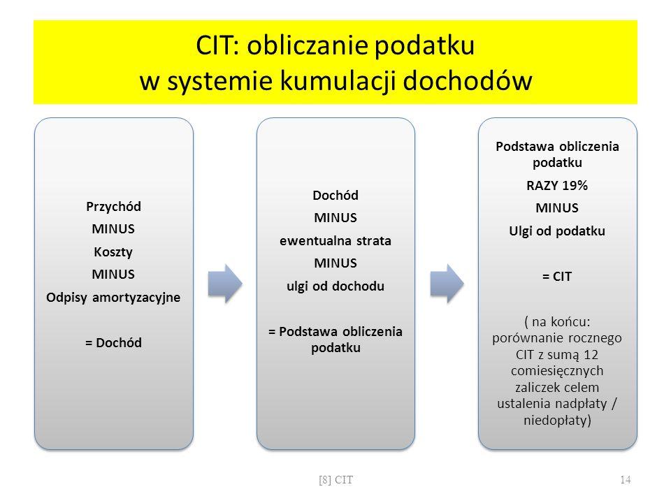 CIT: obliczanie podatku w systemie kumulacji dochodów