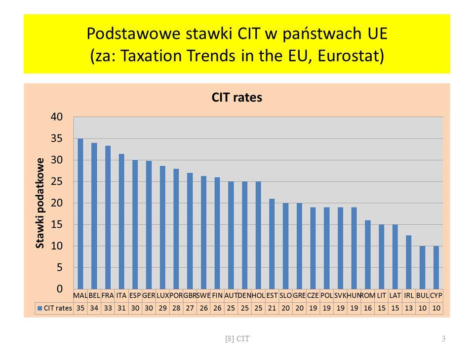 Podstawowe stawki CIT w państwach UE (za: Taxation Trends in the EU, Eurostat)
