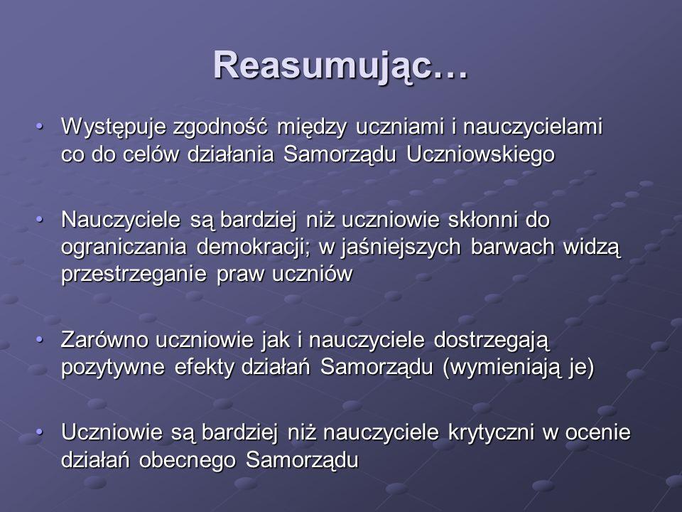 Reasumując… Występuje zgodność między uczniami i nauczycielami co do celów działania Samorządu Uczniowskiego.