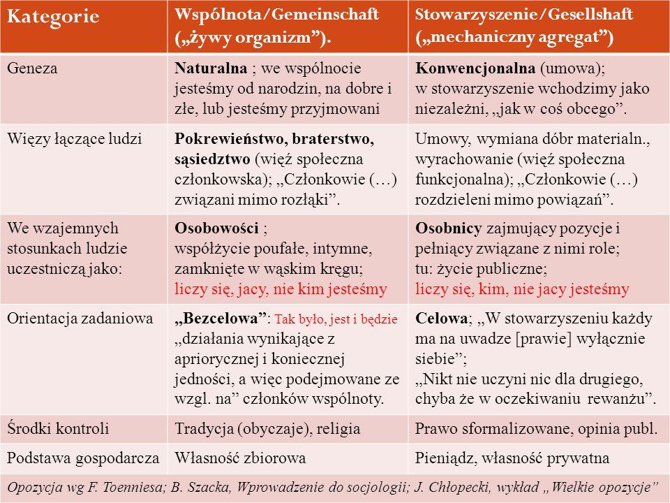 """Kategorie Wspólnota/Gemeinschaft (""""żywy organizm )."""