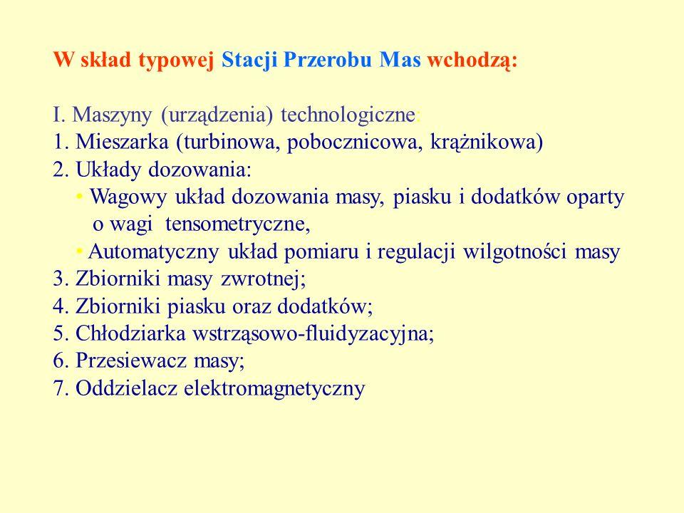 W skład typowej Stacji Przerobu Mas wchodzą: