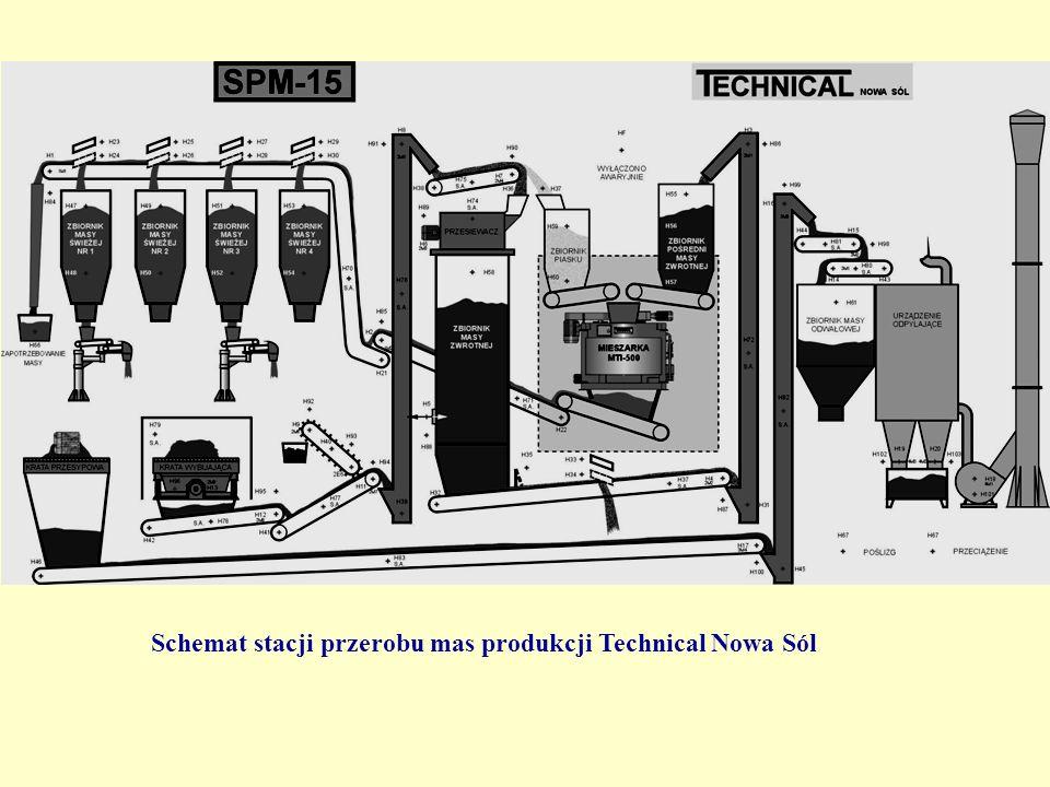 Schemat stacji przerobu mas produkcji Technical Nowa Sól