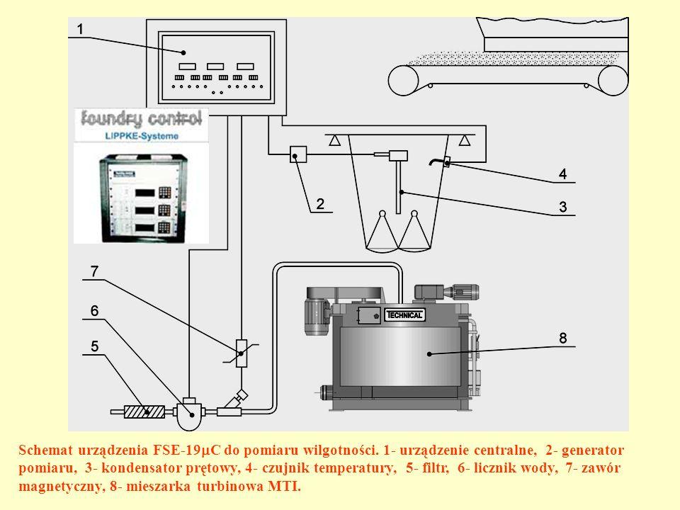 Schemat urządzenia FSE-19C do pomiaru wilgotności