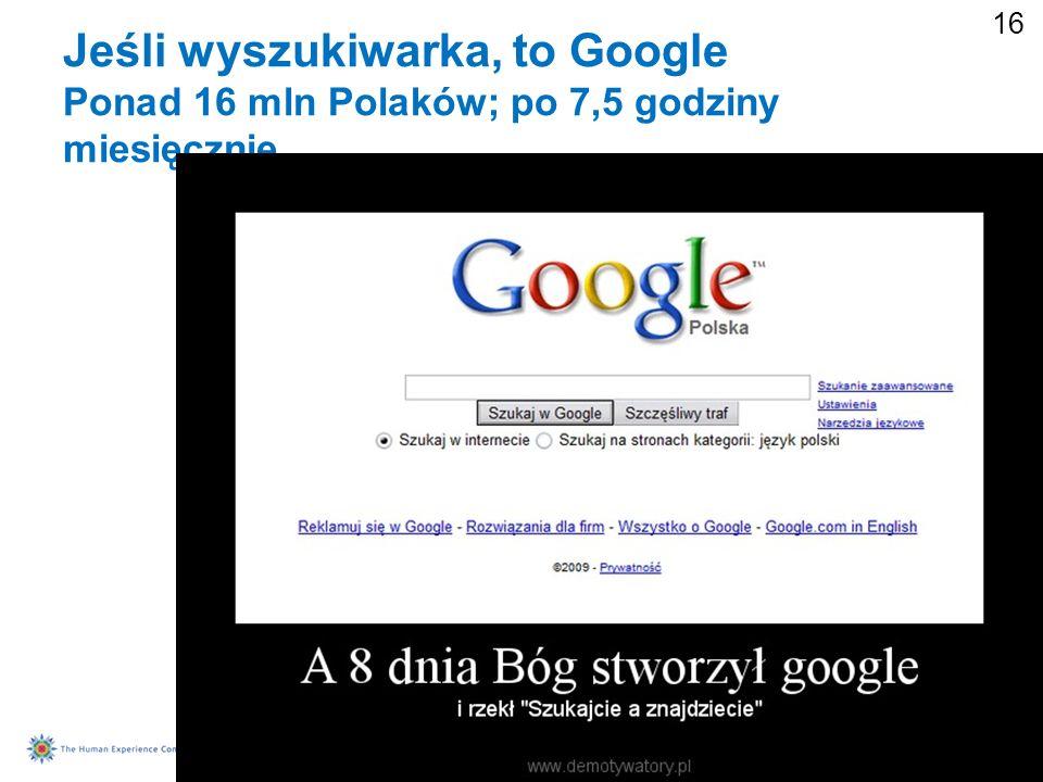 Jeśli wyszukiwarka, to Google Ponad 16 mln Polaków; po 7,5 godziny miesięcznie
