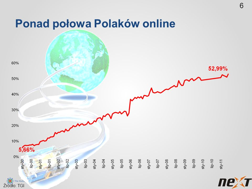 Ponad połowa Polaków online