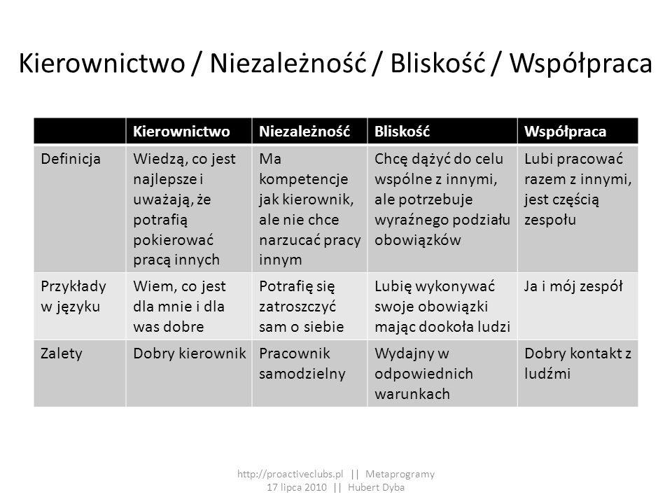 Kierownictwo / Niezależność / Bliskość / Współpraca