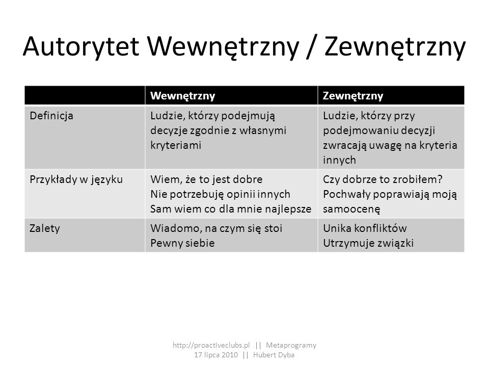 Autorytet Wewnętrzny / Zewnętrzny
