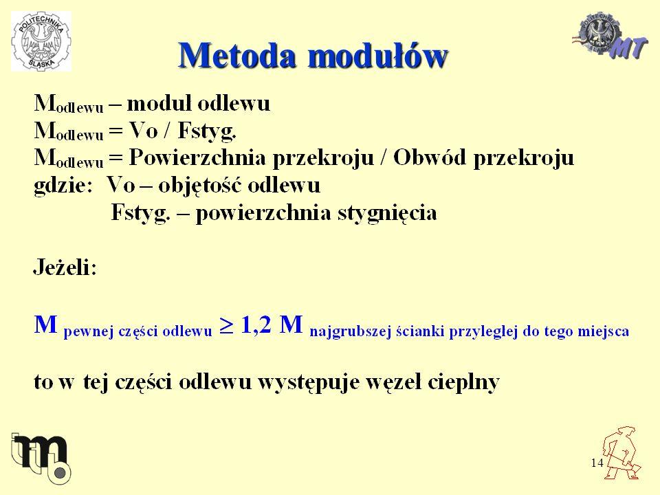 Metoda modułów