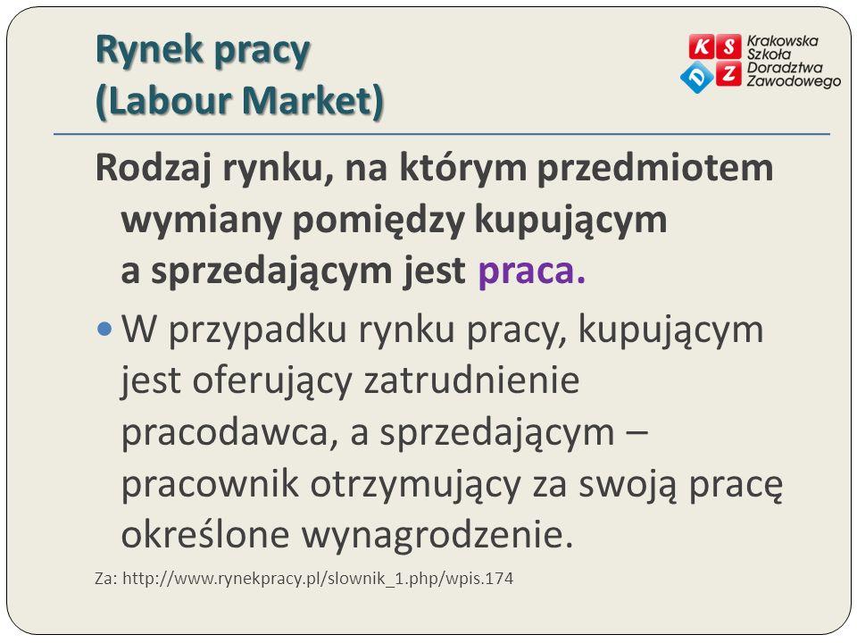 Rynek pracy (Labour Market)