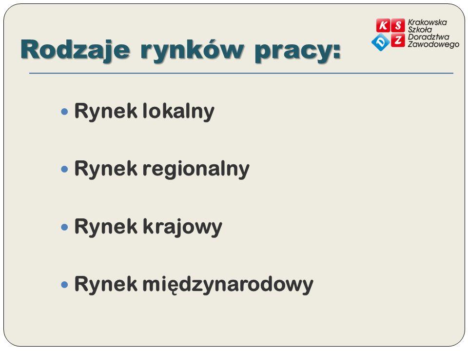 Rodzaje rynków pracy: Rynek lokalny Rynek regionalny Rynek krajowy
