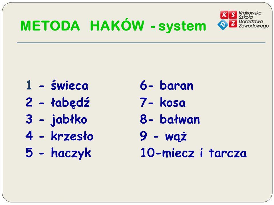 METODA HAKÓW - system 1 - świeca 2 - łabędź 3 - jabłko 4 - krzesło