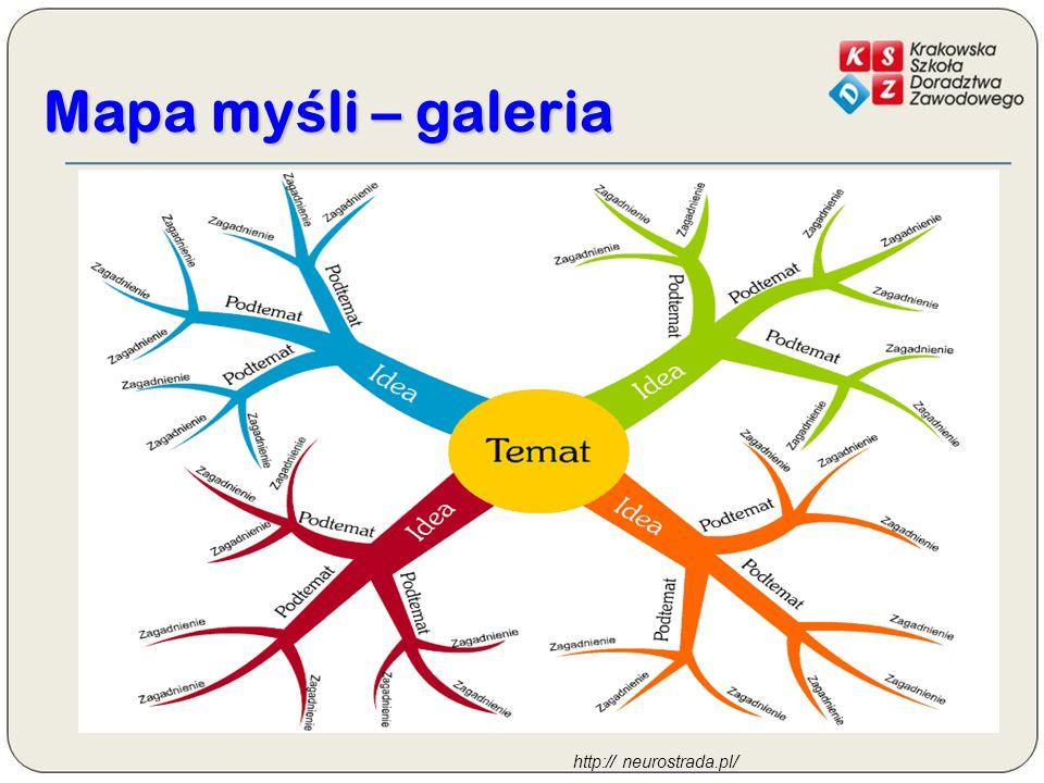Mapa myśli – galeria http:// neurostrada.pl/