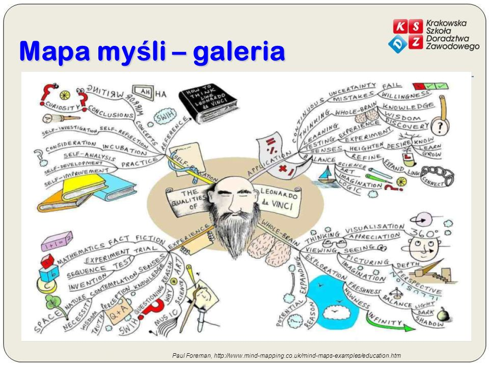 Mapa myśli – galeria Paul Foreman, http://www.mind-mapping.co.uk/mind-maps-examples/education.htm