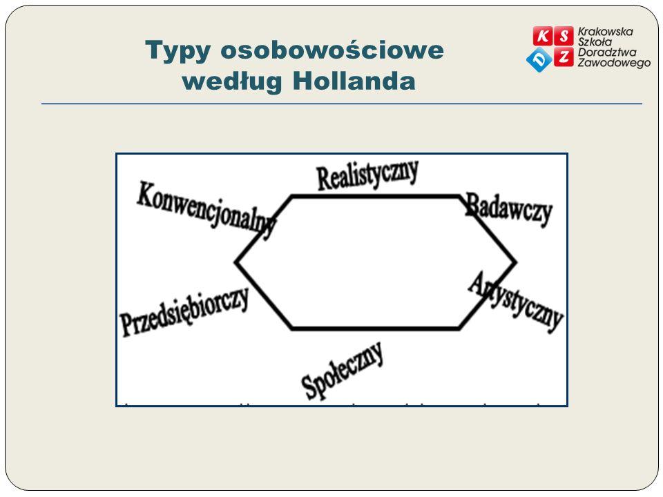 Typy osobowościowe według Hollanda