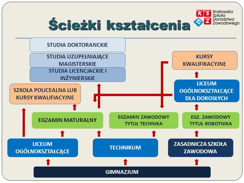 Ścieżki kształcenia STUDIA DOKTORANCKIE KURSY KWALIFIKACYJNE
