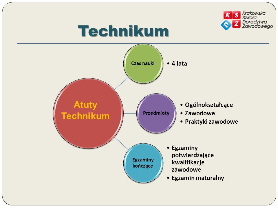 Technikum Atuty Technikum 4 lata Ogólnokształcące Zawodowe